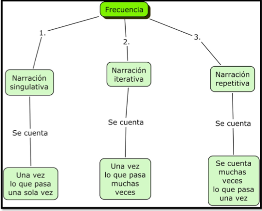Captura de Frecuencia