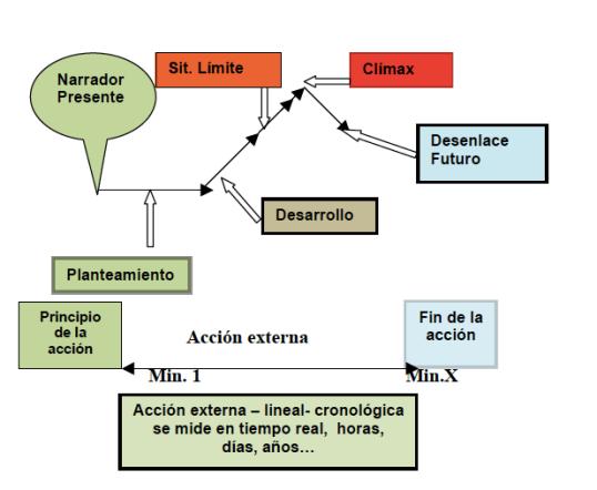 Estructura lineal y tensión narrativa.