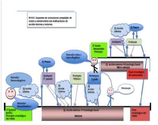 Estructuras complejas derecho