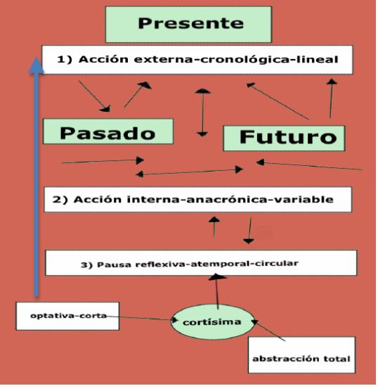 Movimientos entre acción externa, interma y pausa.